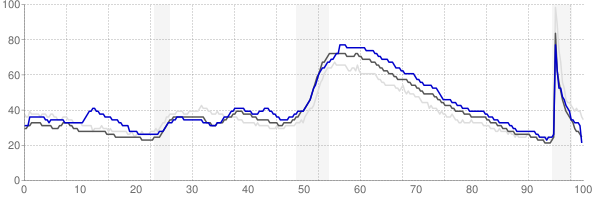 Macon, Georgia monthly unemployment rate chart